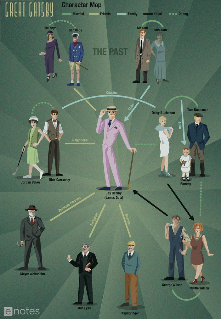 the great gatsby enotes character map infographic preview image 1