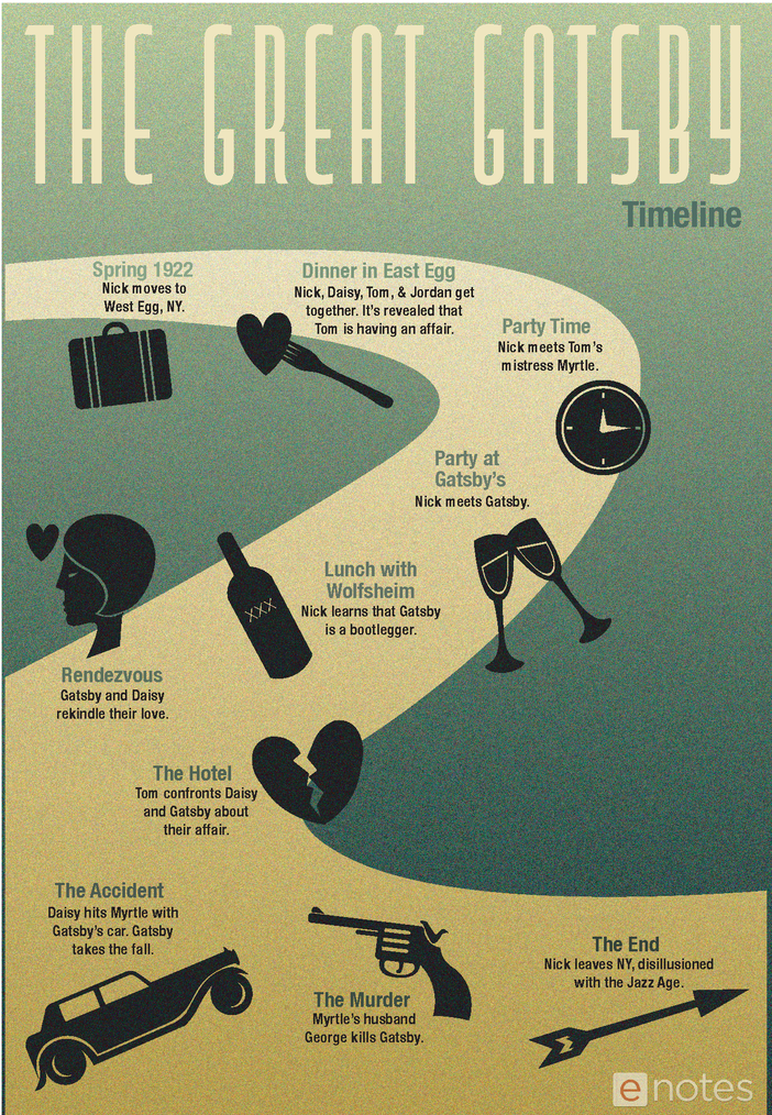 the great gatsby enotes timeline infographic preview image 1