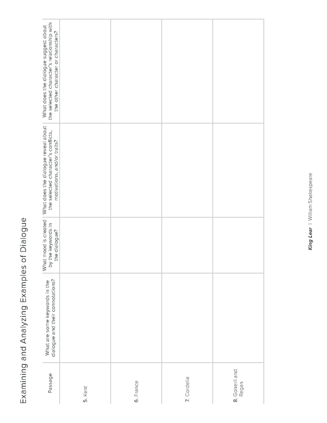 king lear act 1 scene 1 dialogue analysis activity preview image 5